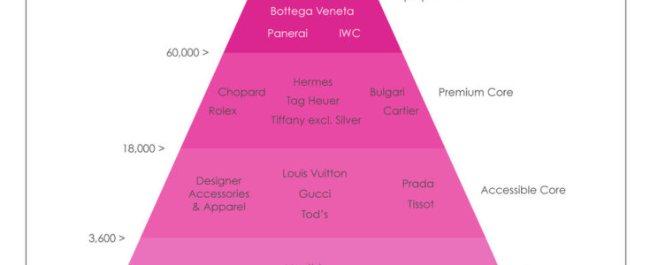 Discussing the PYRAMID of Luxury Brands