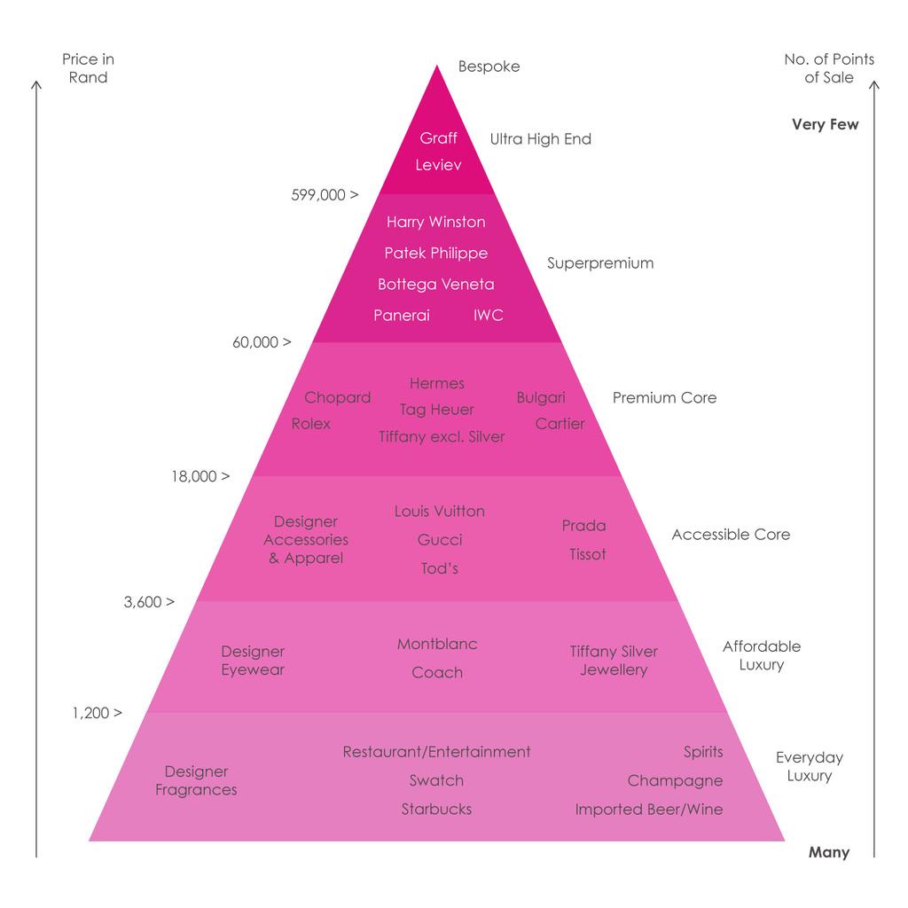 Luxury Brands Comparison Pyramid