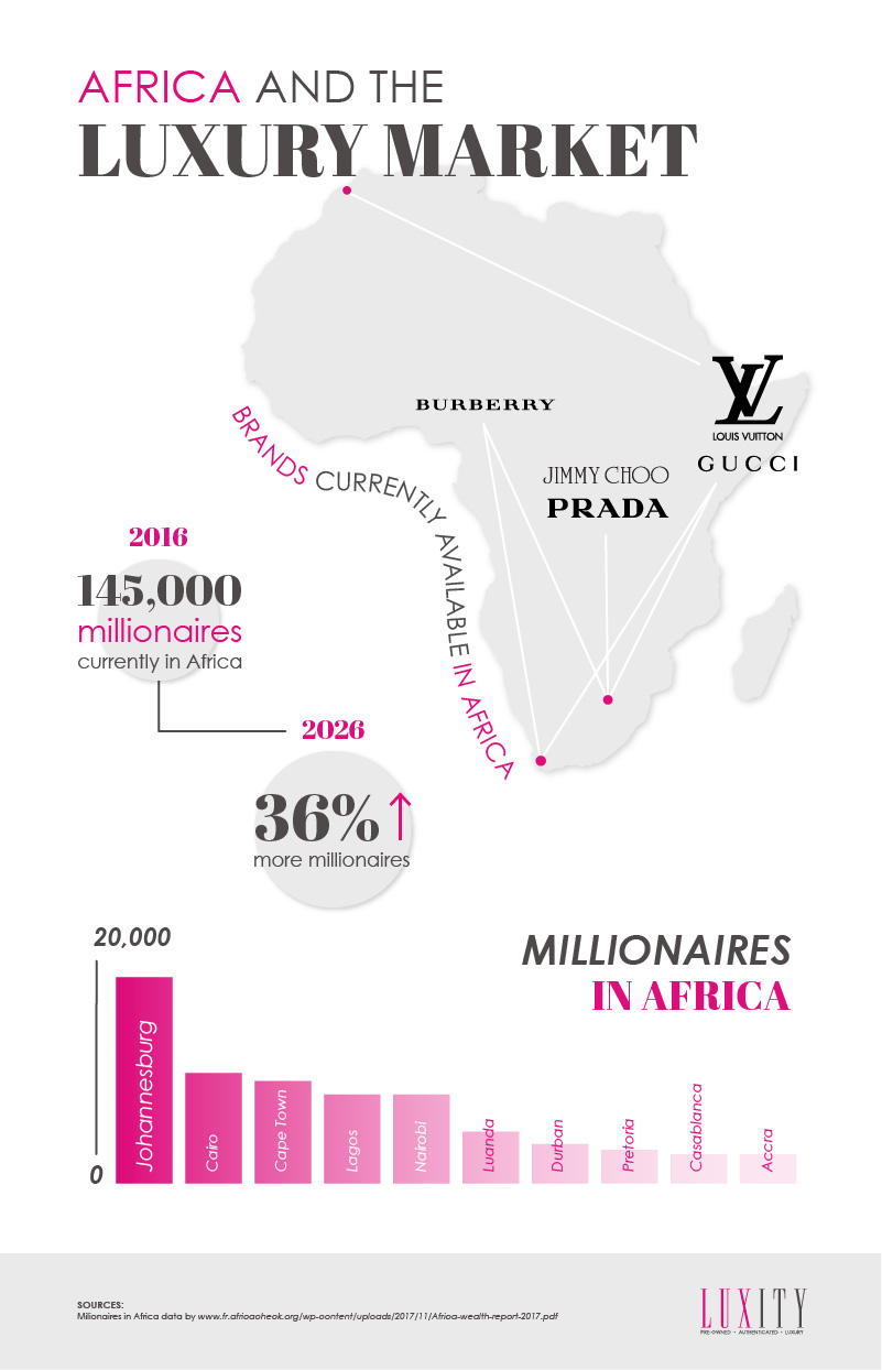 Africa Millionnaires Luxity Stats