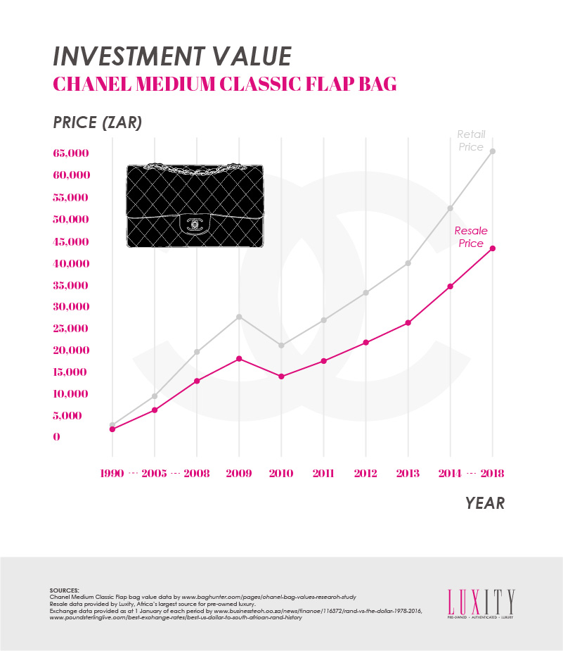 Chanel Investment Value