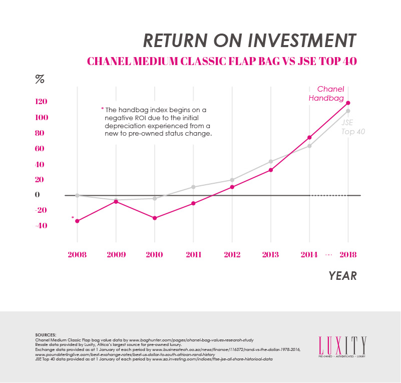 Chanel Return on Investment
