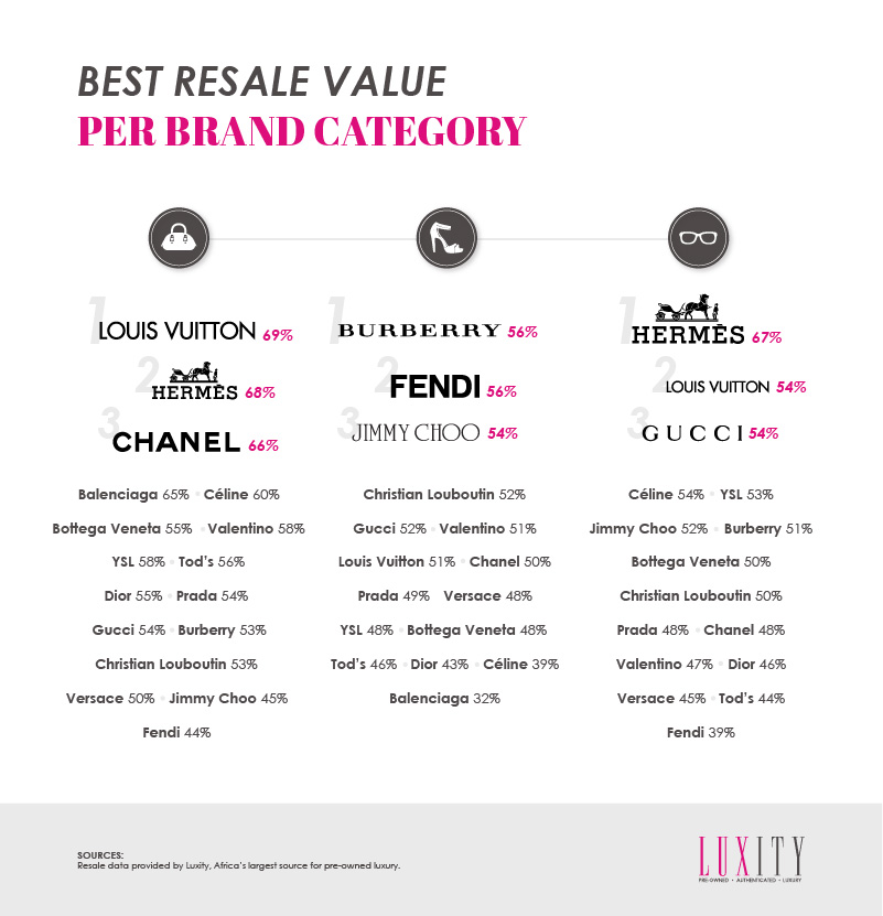Designer Brand Resale Value