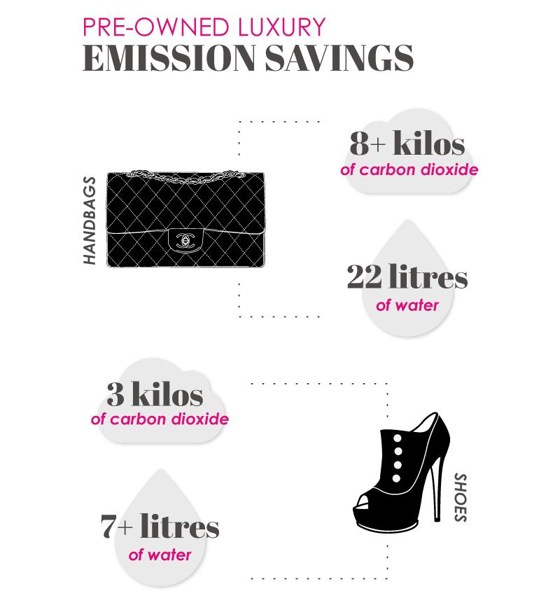 preowned luxury emission savings percentages