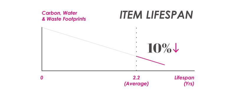 reduce carbon footprint by increasing item lifespan graph