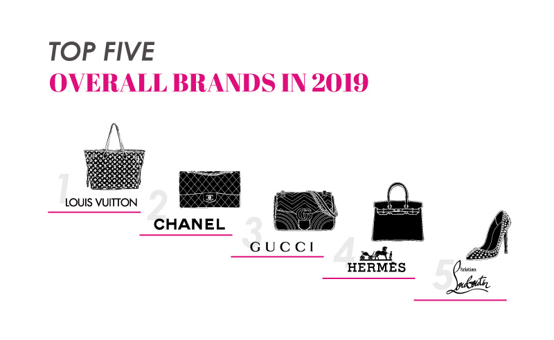 Top 5 Overall Brands in 2019