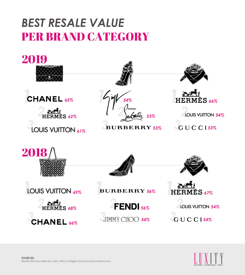 Best Resale Value Per Brand Category